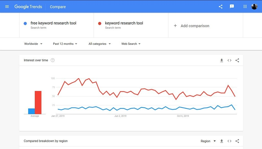 Google-Trends-Free-Keyword-Research-Tools