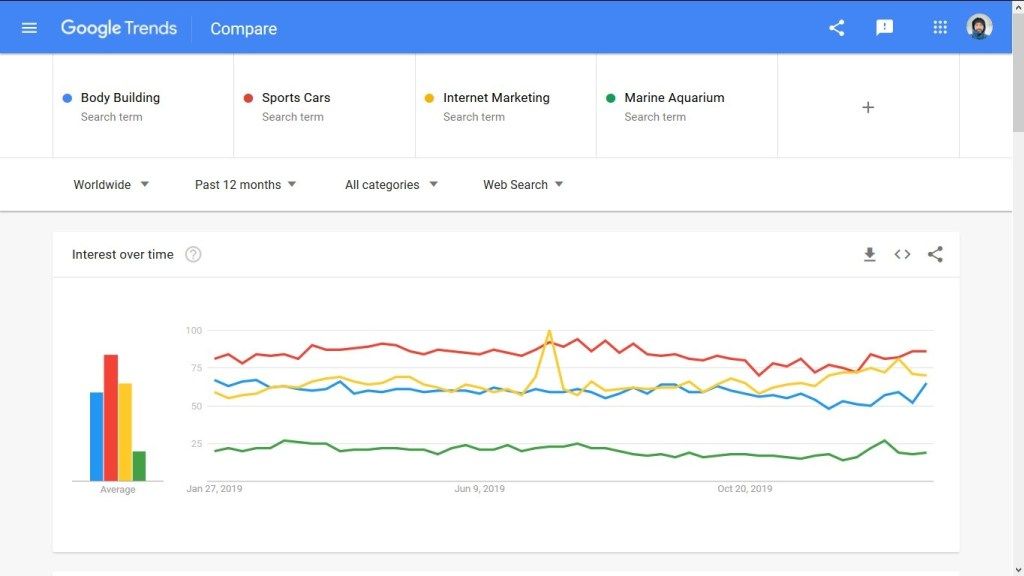 Google-Trends-on-Choosing-Topic-how-to-start-a-blog